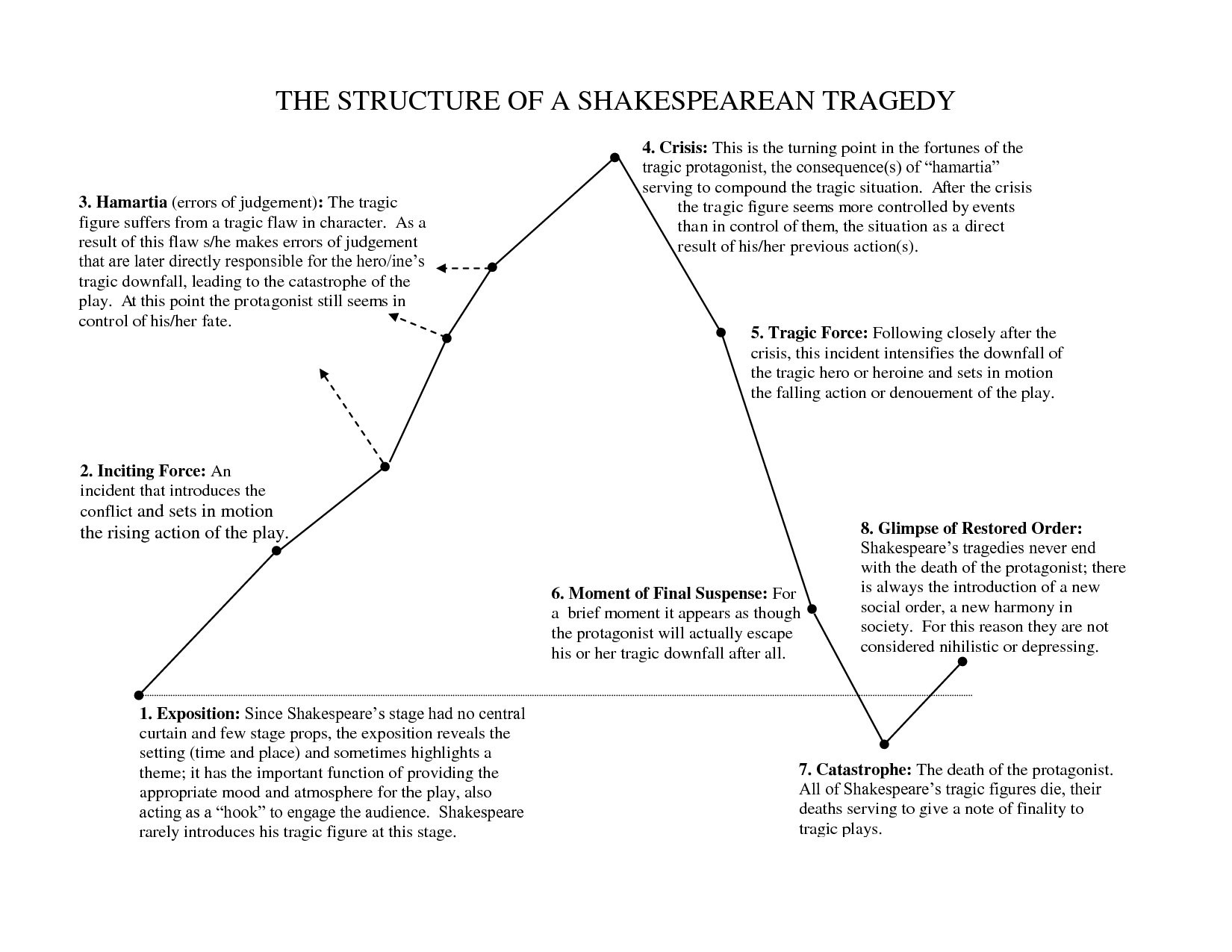 othello summary dramatic structure essay The tragedy of othello, the moor of venice is a tragedy all right, and not just because the word tragedy appears in the play's title we've got a handy list of the features and conventions that.